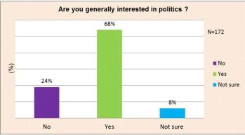 interst-in-politics