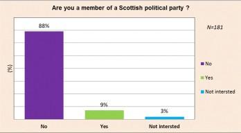 party-membership