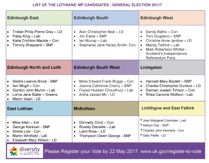 MP candiates list
